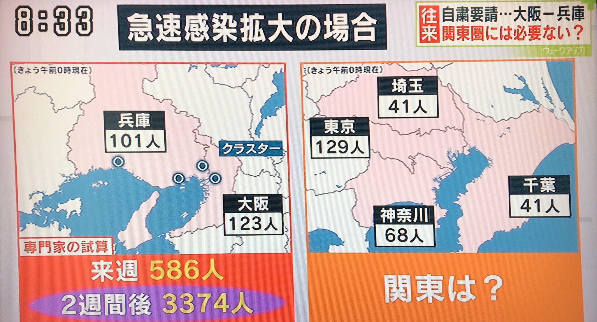 【悲報】厚労省さん「大阪と兵庫のコロナ患者数は40倍に急増するゾ」