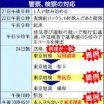 【悲報】山口達也さんの自宅から1.8リットルの紙パック麦焼酎が押収される