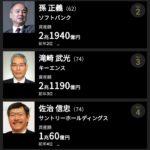 【速報】2020年の日本人長者番付ランキングが発表される!!!
