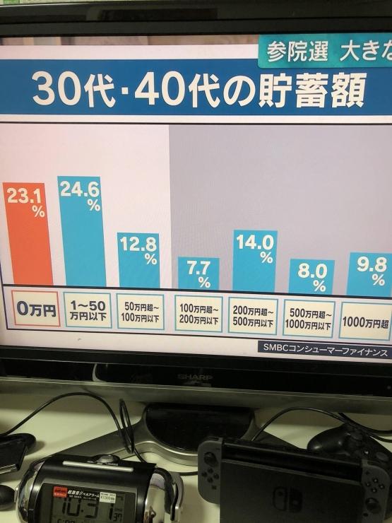 【超悲報】30~40代の25%、「貯金0円」www